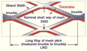 expaned metal mesh dimensions
