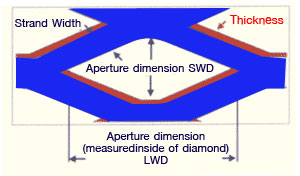 flattened mesh dimensions